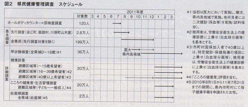 P27 表2 001