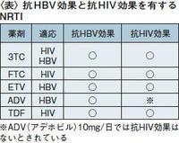 Hiv_2_2